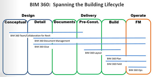 BIM 360 spanning the building lifecycle