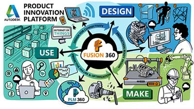 Fusion 360 The Autodesk product inovation platform