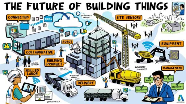 future of building things