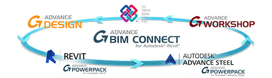 Graitec-Advance-BIM-connect-workflow