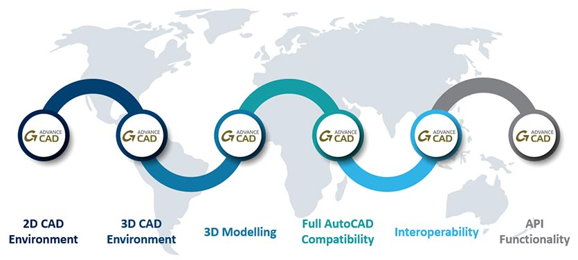 advance cad benefits