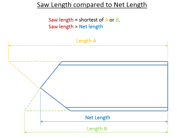 Saw Length Compared to Net Length