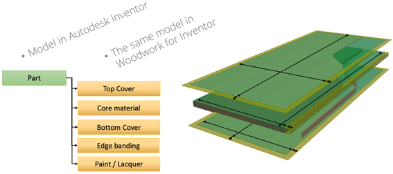 Woodwork for Inventor adds facing edging properties as meta data